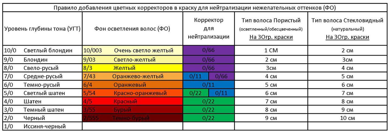 таблица цветов при окрашивании волос хной и басмой