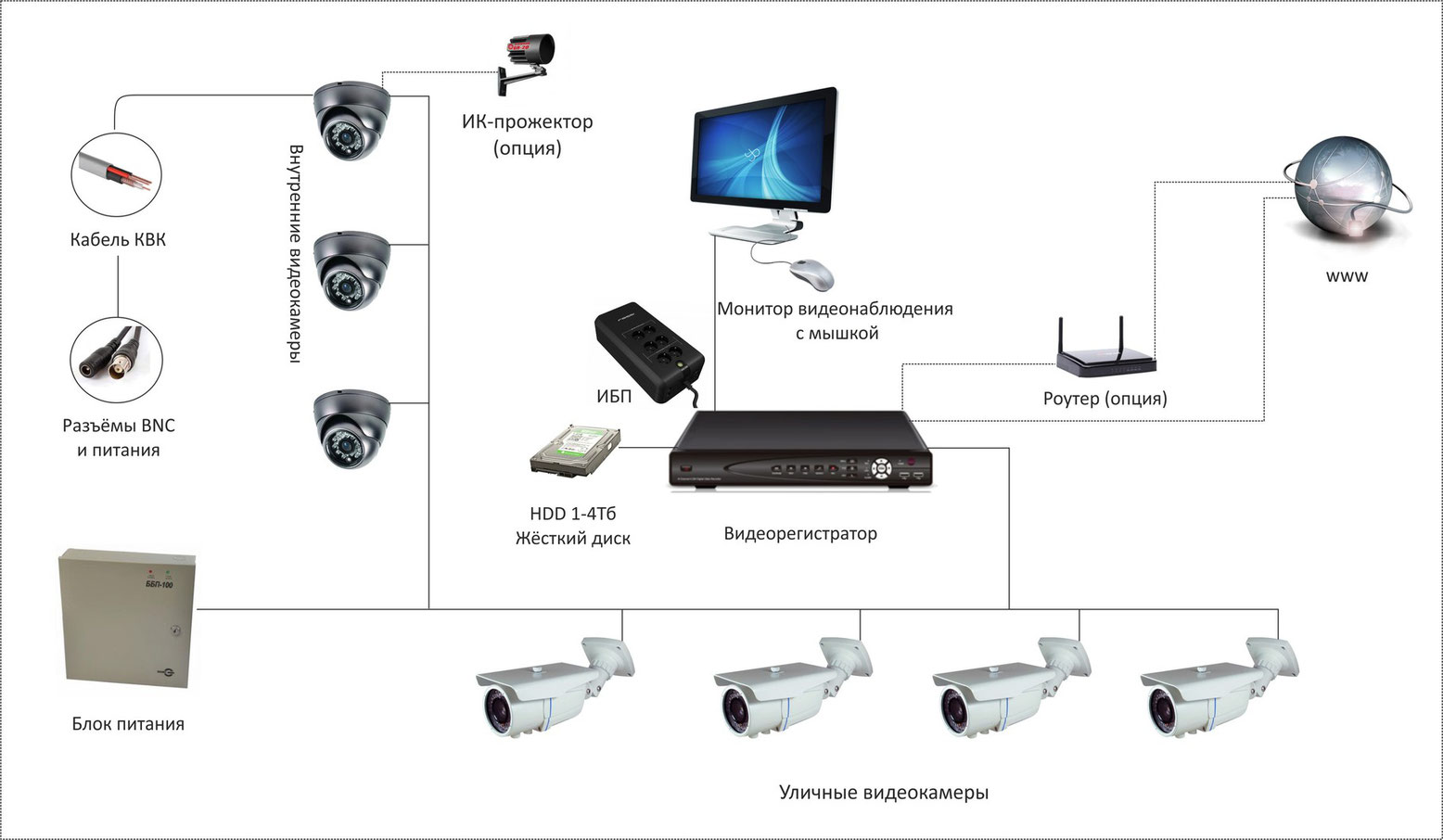Схема уличного видеокамеры