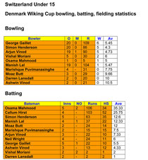 Click to enlarge tournament stats