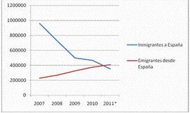 Evolución de la inmigración y la emigración en España/ © Real Instituto Elcano