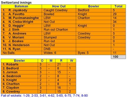 Cambridgeshire v Switzerland Swiss innings