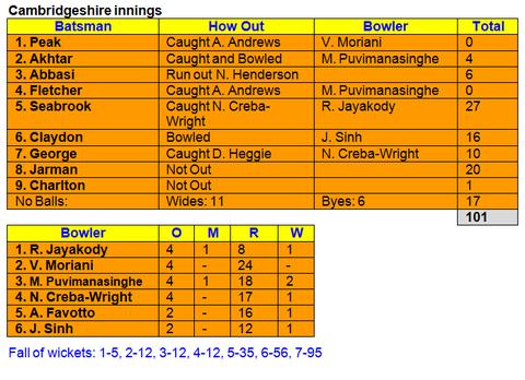Cambridgeshire v Swiss U14 - Cambridgeshire innings
