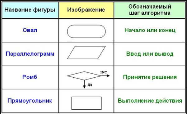 Блок-схема — распространённый