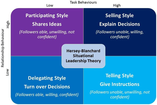situational leadership research paper Others believe that transactional leadership is a subset of transformational leadership (weihrich et al, 2008) the objective of this paper is to use evidence in literature to give a comparative analysis of the two.