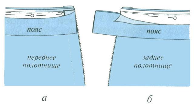 Как сделать пояс для юбки сборки - Spbgal.ru