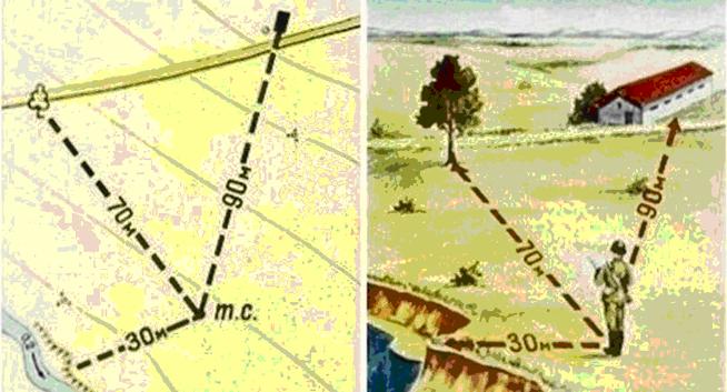 Составление схемы местности приемами глазомерной съемки
