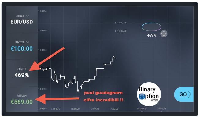 Европейские бинарные опционы йота