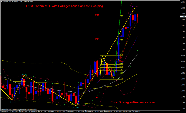 mtf bollinger bands strategy
