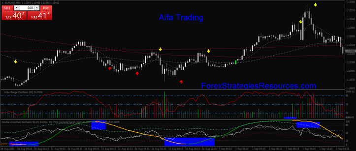 Alfa forex trading