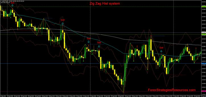 Forex zigzag system