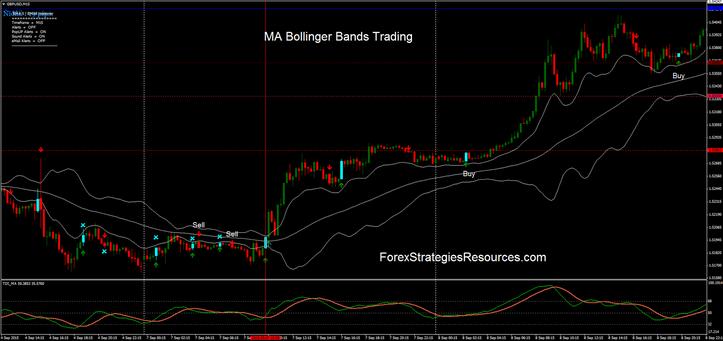 Bollinger bands trading