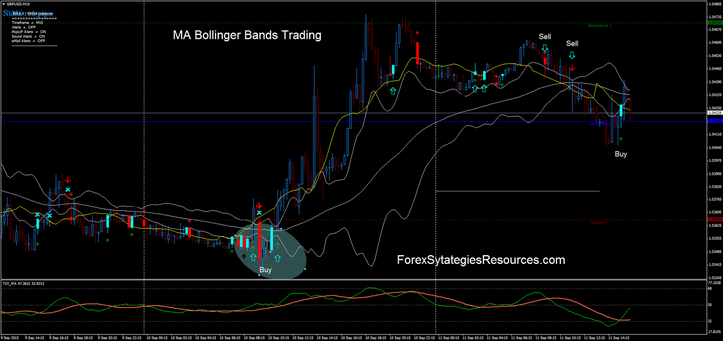 Bollinger bands 2 dev f arrows & alerts