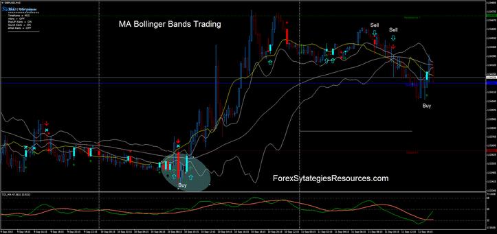 Fibonacci bollinger bands mt4