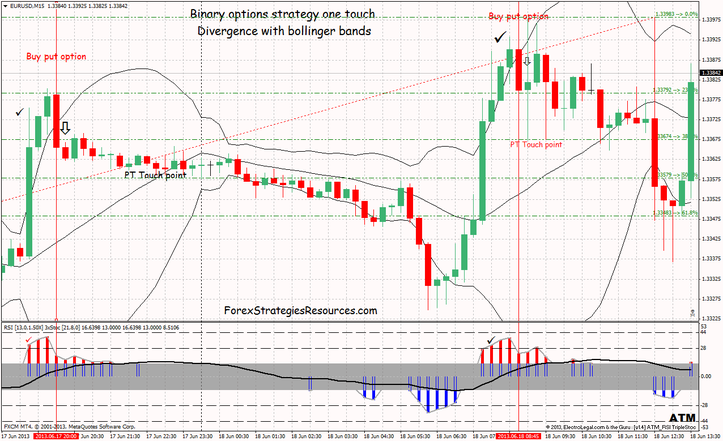 Binary options strategy one touch Divergence with bollinger bands time frame 15 min