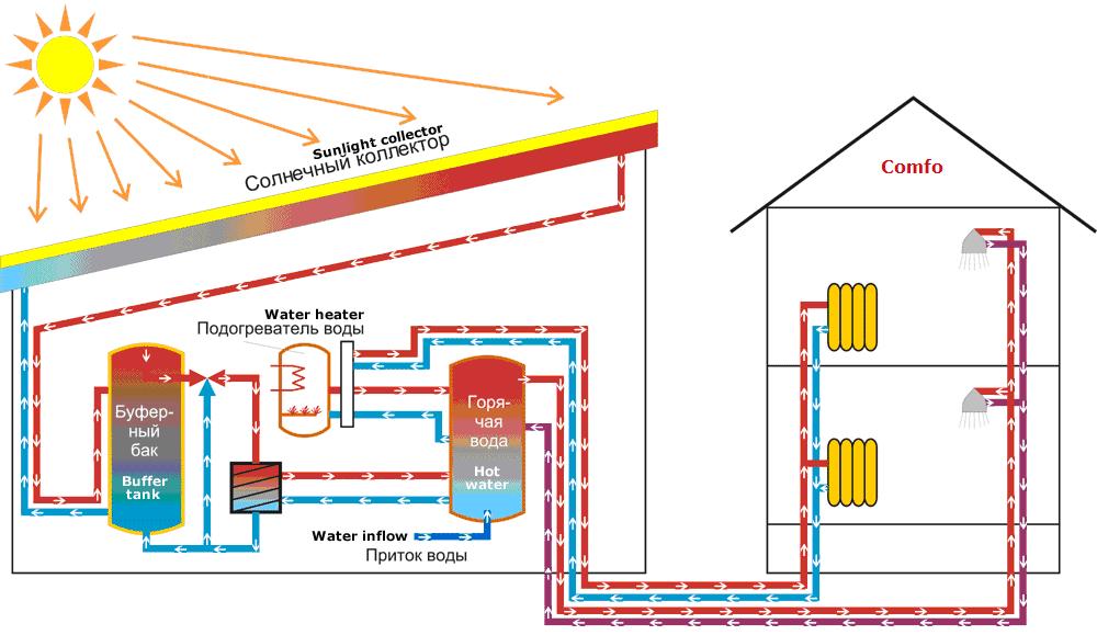 Как сэкономить на отоплении частного дома электричеством