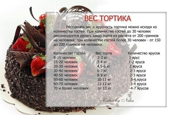 Как рассчитать вес торта по ингредиентам