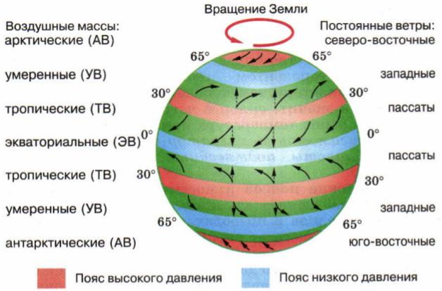 Движения воздушных масс связаны преимущественно с