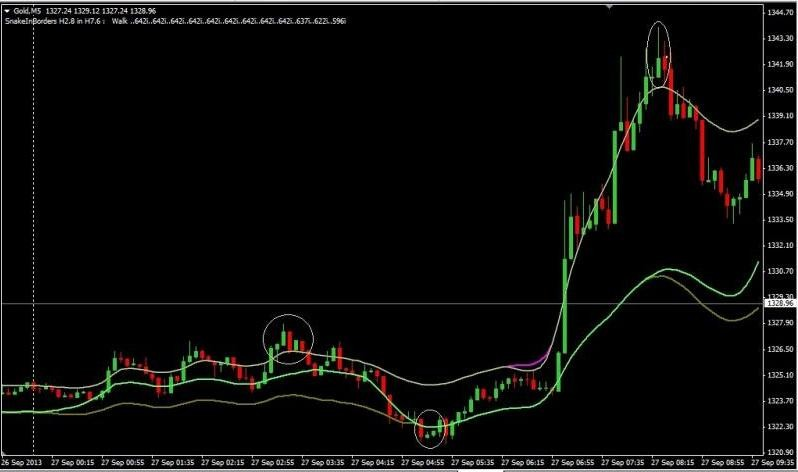 Snake trading system