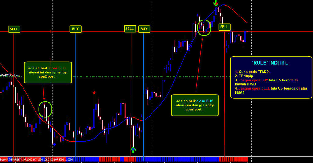 Exit Position. When HADM change colour. Place Stop loss on SMA Target Profit two option: 6 pips AUD/USD, 8 pips EUR/USD, 10 pips .