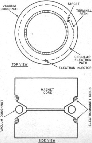 """Fig. ? The betatron. Note how the pole pieces go into the center of a vacuum """"doughnut."""""""