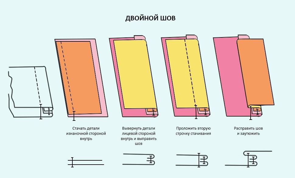 Как сшить пододеяльник запошивочным швом 59