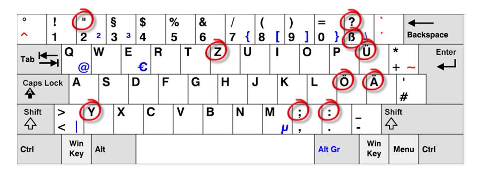 Как сделать двоеточие на клавиатуре