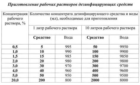Байкал эм-1 таблица