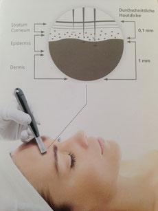 Carol's Beauty Bar- Kosmetikstudio in Basel für wirksame Gesichtsbehandlungen von einer kosmetischen Fachfrau durchgeführt.