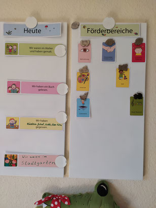 Den täglichen Ablauf sowie die angesprochenen Förderbereiche eines Tages bekommen die Eltern über unsere Infowand täglich mitgeteilt