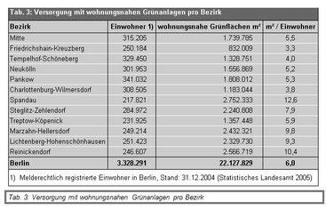 [1] Versorgung mit wohnungsnahen Grünanlagen - Berliner Bezirke