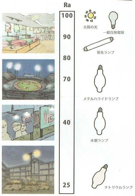 Ra、太陽の光、一般電球、蛍光ランプ、メタルハライドランプ、水銀ランプ、ナトリウムランプ