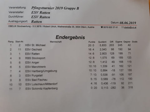 Die Schützen des ESV-Toni.Bernhard,Hannes Hö.und Thomas.