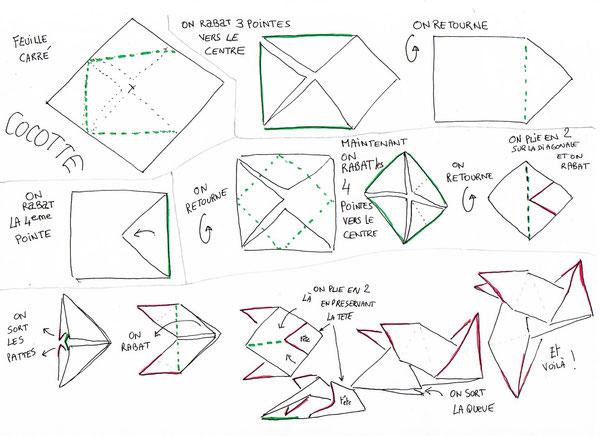 Schéma de la cocotte en papier proposé par Anne Bironneau