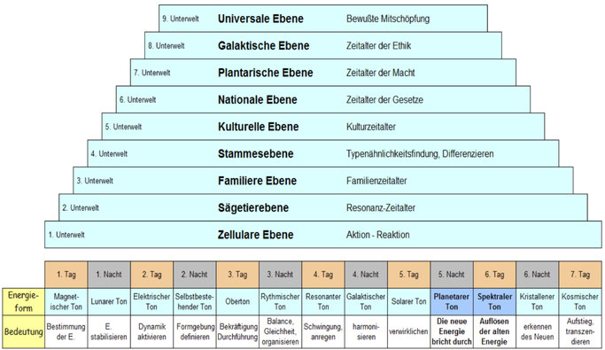 Grundlage vom Maya-Kalender