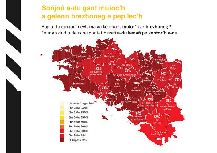 En moyenne, 73% des Bretons demandent à ce que la langue bretonne soit plus enseignée à l'école, et presque 80% dans les Pays de Brest et de Brocéliande.