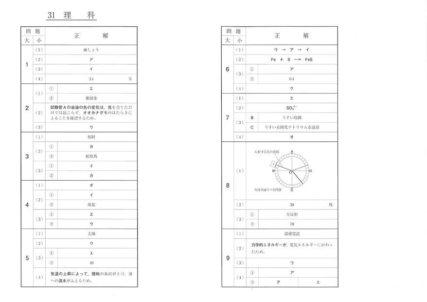 2019 福島県立高校 Ⅱ期選抜 入試問題・理科解答