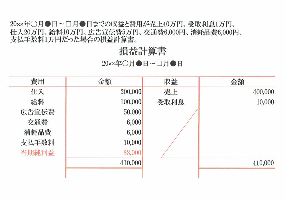 損益計算書(収支プラス)