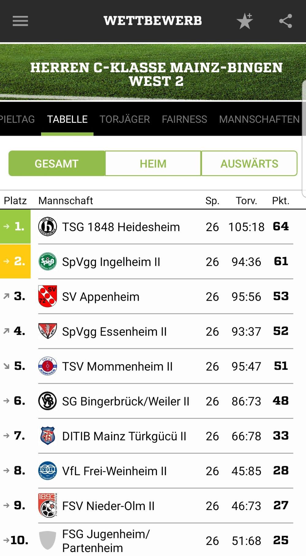 Abschlusstabelle C-Klasse Mainz-Bingen West 2, 2018/19; Quelle: fussball.de
