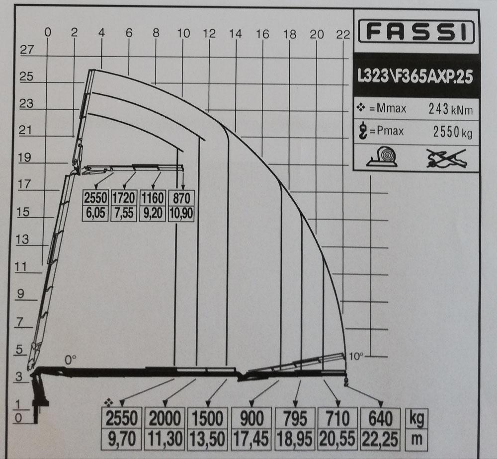 LastDiagramm mit JIB