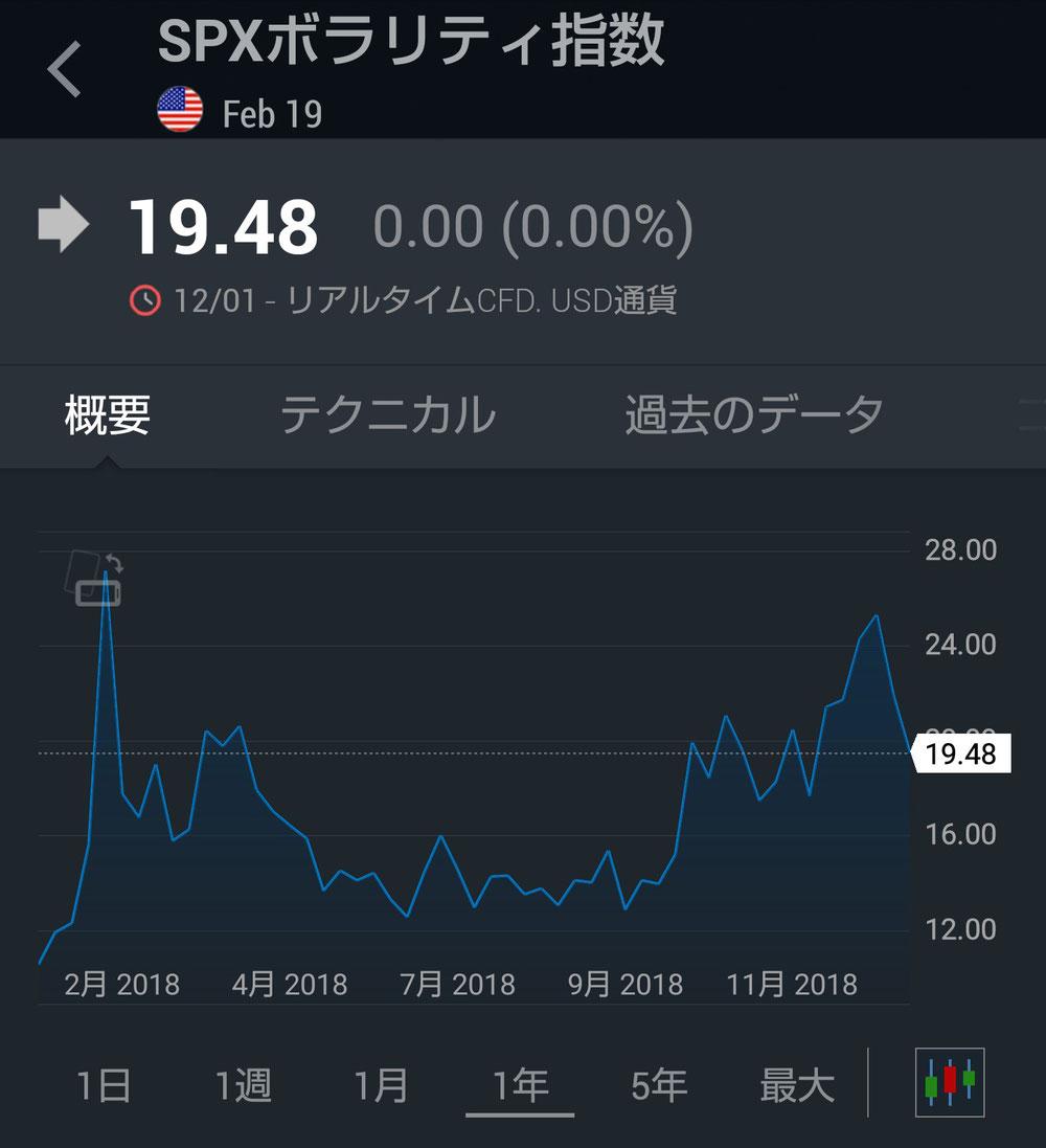 SPXボラリティ指数(年間)