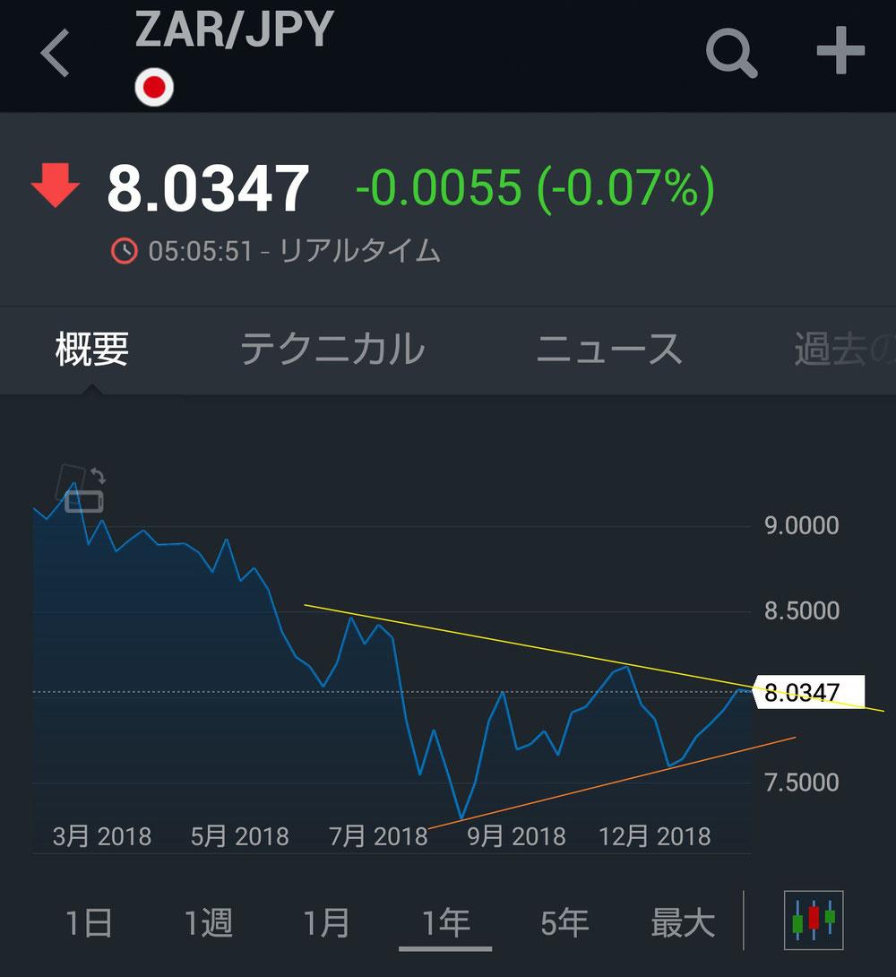 ランド円(年間)