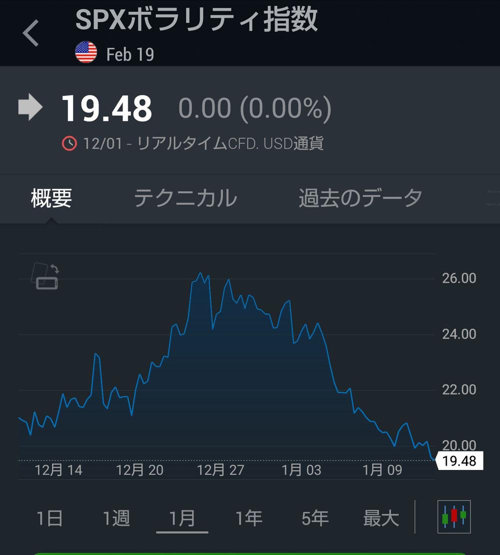 SPXボラリティ指数(月間)