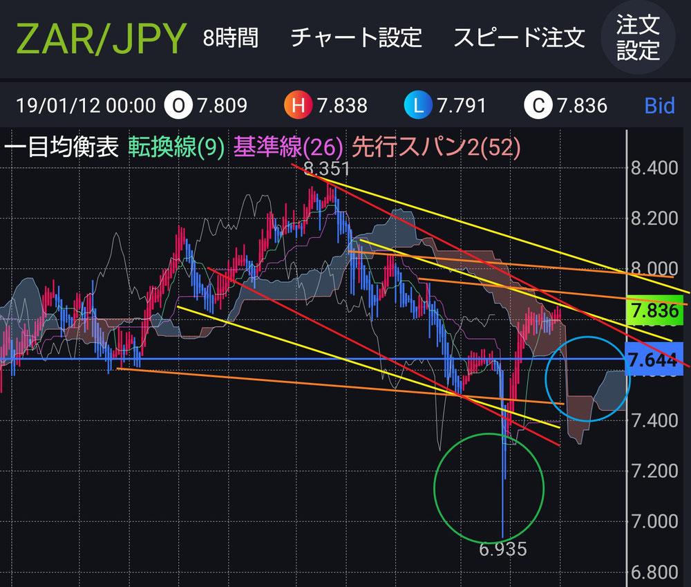 ランド円チャート(8時間)