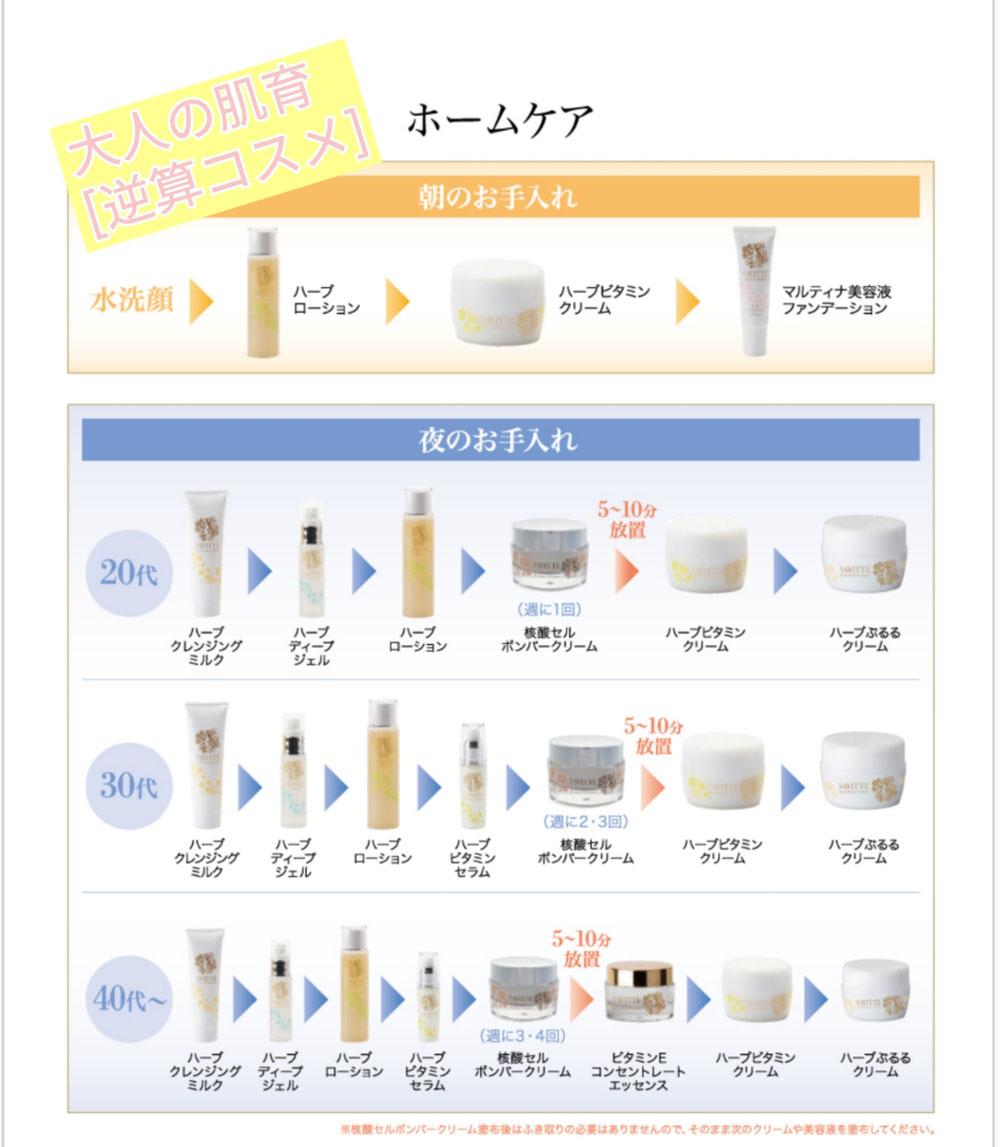 VAVITTE化粧品 フルライン ホームケア使い方 静岡  袋井エステ