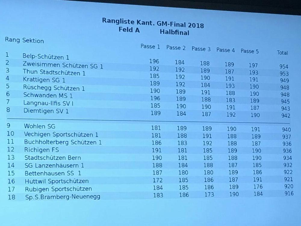Halbfinal Feld A