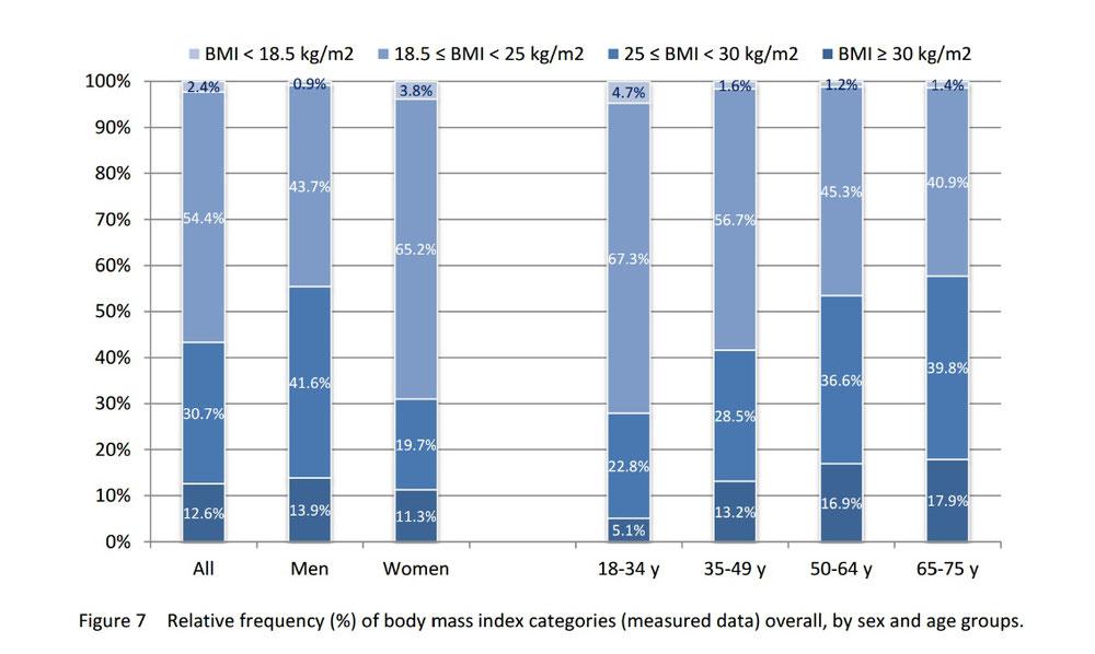 Basierend auf BMI