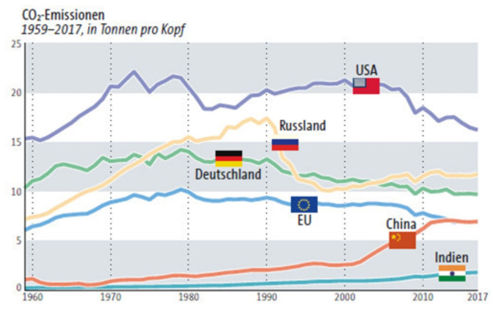 Quelle: Atlas der Globalisierung