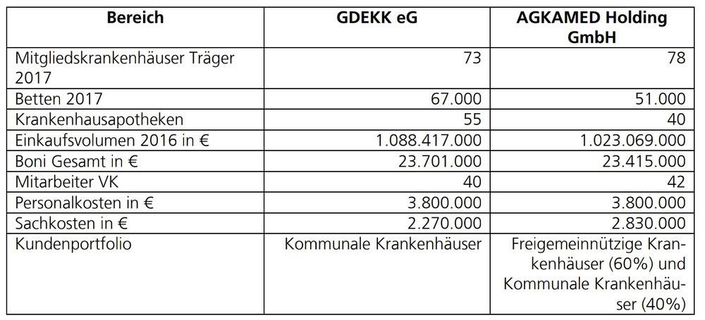 Vergleich GDEKK und AGKAMED (2016/2017)