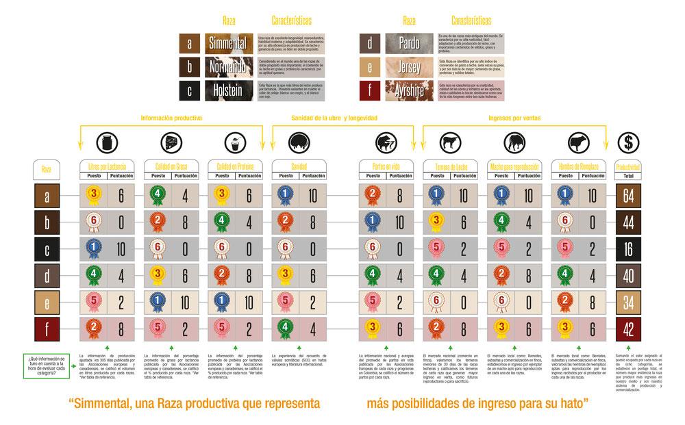 La información con la cual se compararon las diferentes razas son tomados de publicaciones oficiales en Europa, Canadá y Colombia: 1. Simmental – Fleckvieh. www.zar.at - www. fleckvieh.de/ - www.asosimmental.org 2. Holstein. http://www.holstein-dhv.de/ -