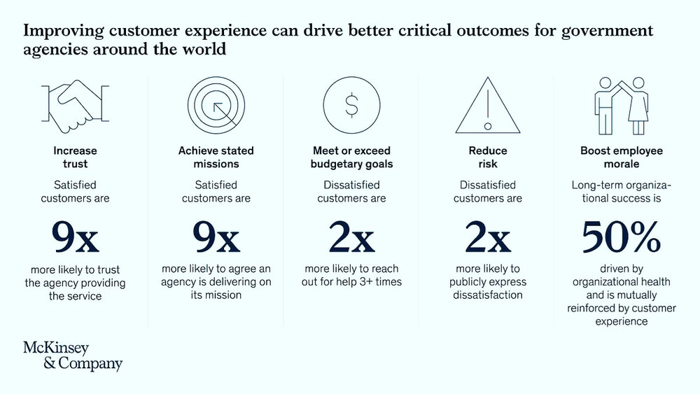 CX and Outcomes